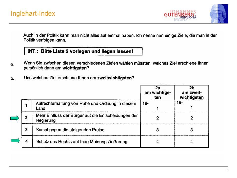 Inglehart-Index