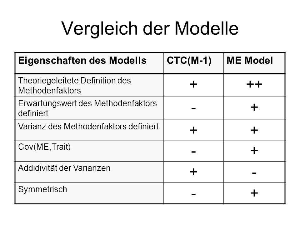 Vergleich der Modelle + ++ - Eigenschaften des Modells CTC(M-1)