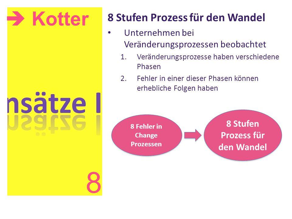 8 Fehler in Change Prozessen 8 Stufen Prozess für den Wandel