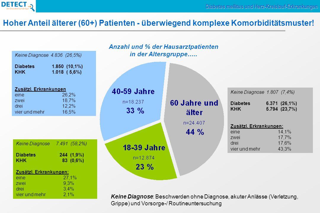 Anzahl und % der Hausarztpatienten