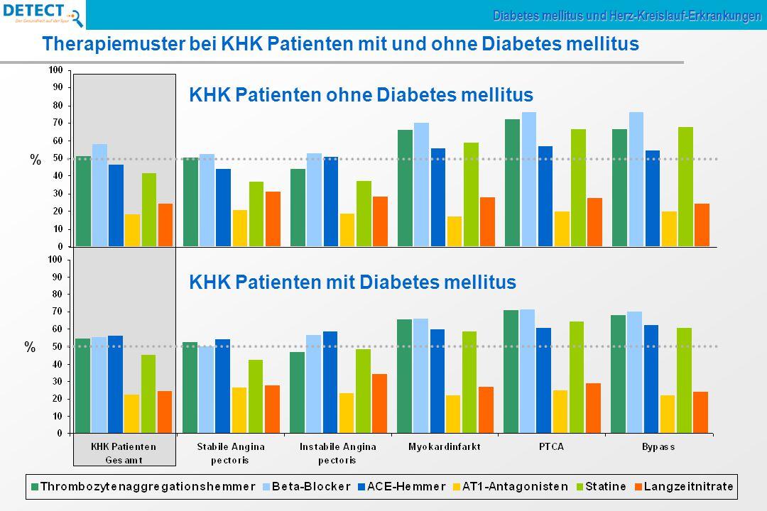 Therapiemuster bei KHK Patienten mit und ohne Diabetes mellitus