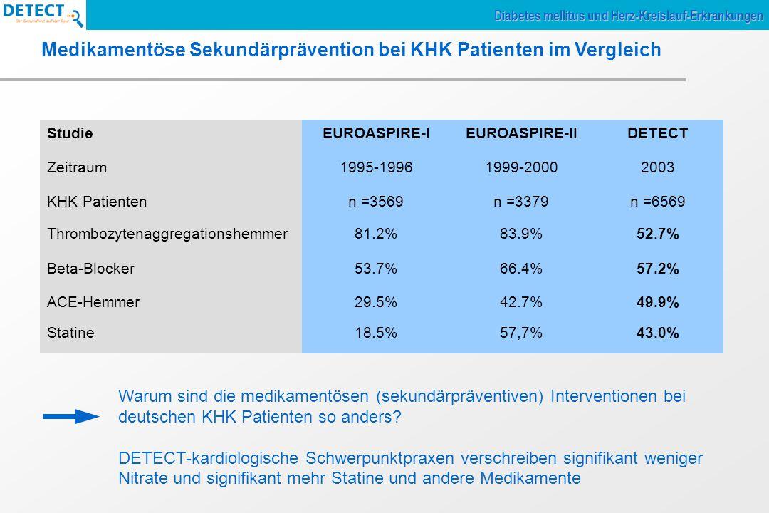 Medikamentöse Sekundärprävention bei KHK Patienten im Vergleich