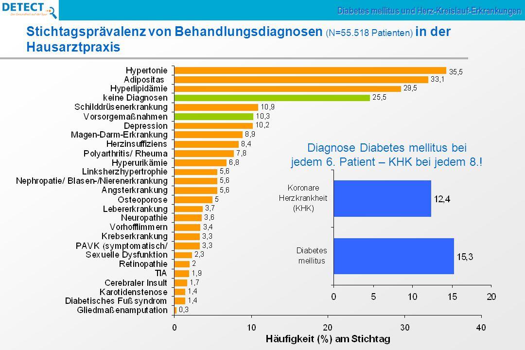 Diagnose Diabetes mellitus bei jedem 6. Patient – KHK bei jedem 8.!