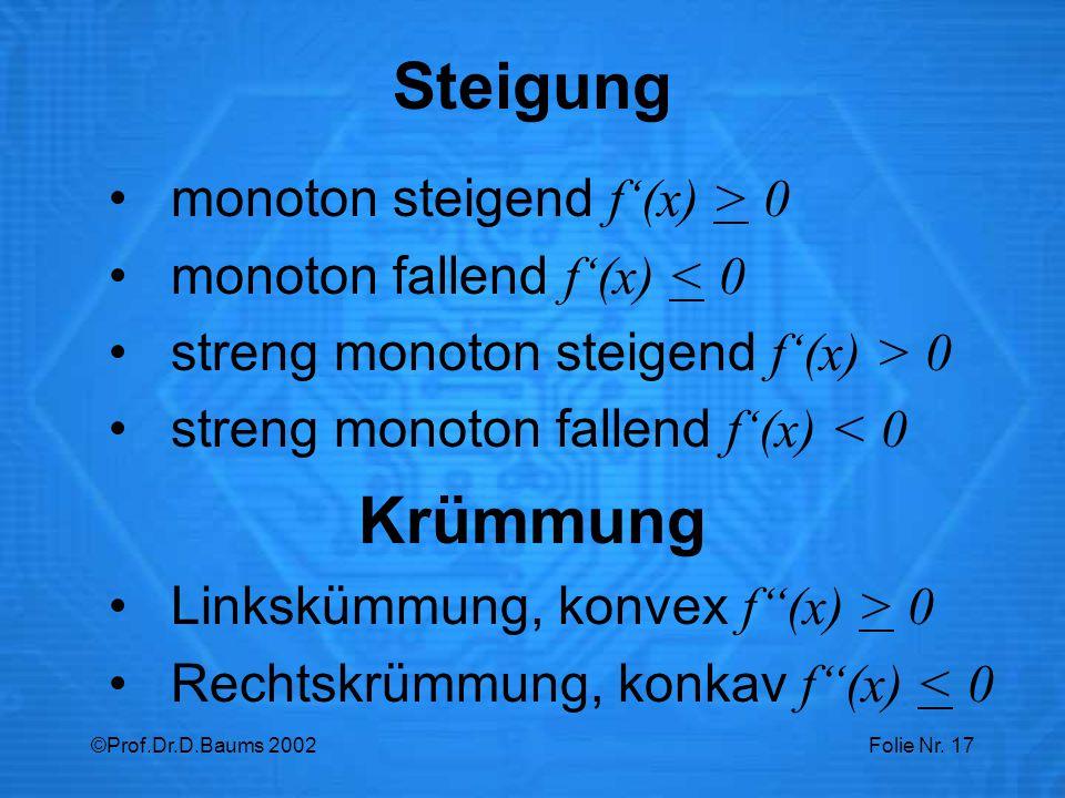 Steigung Krümmung monoton steigend f'(x) > 0