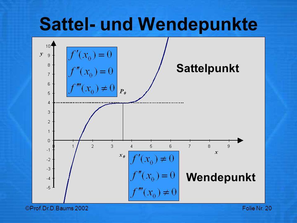 Sattel- und Wendepunkte