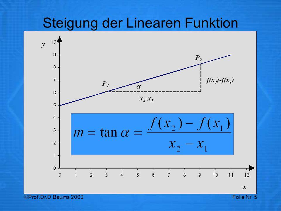Steigung der Linearen Funktion