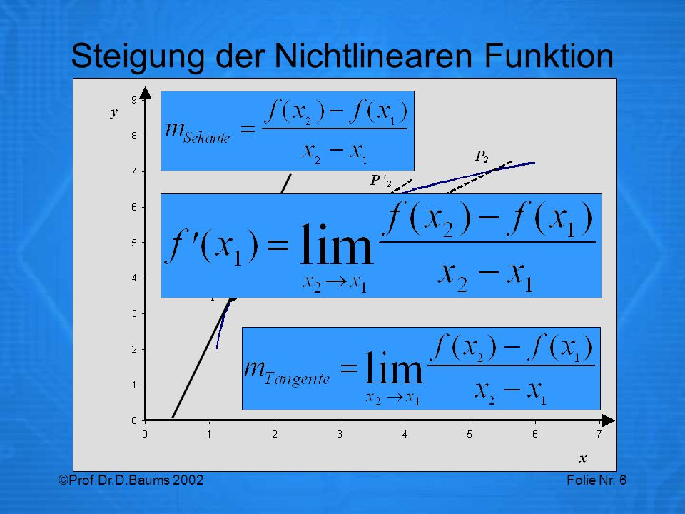 Steigung der Nichtlinearen Funktion