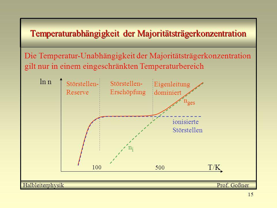 Temperaturabhängigkeit der Majoritätsträgerkonzentration
