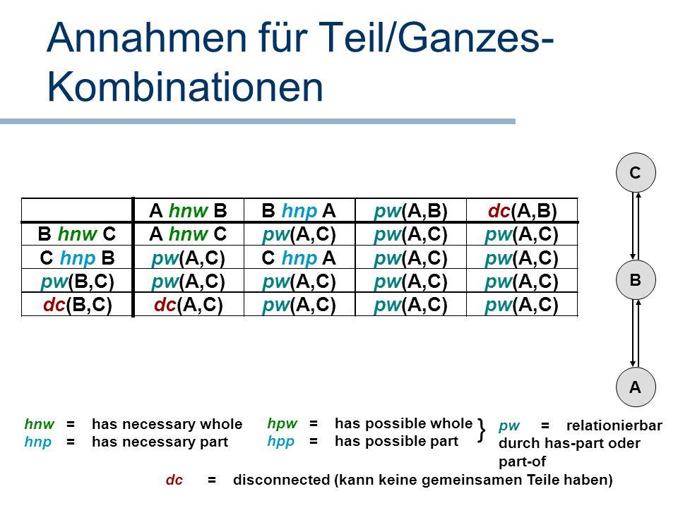 Annahmen für Teil/Ganzes- Kombinationen