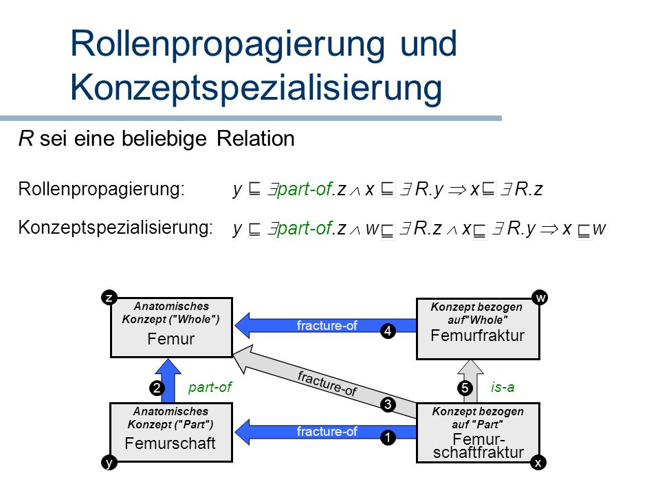 Rollenpropagierung und Konzeptspezialisierung