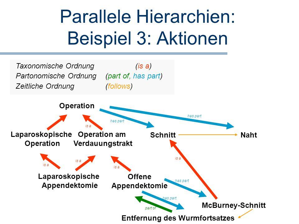 Parallele Hierarchien: Beispiel 3: Aktionen