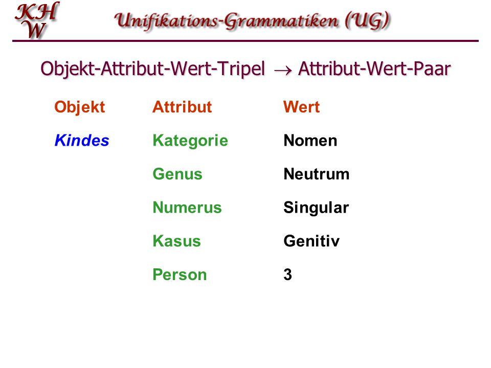 Objekt-Attribut-Wert-Tripel  Attribut-Wert-Paar