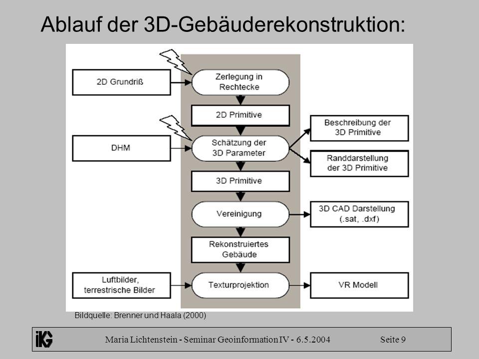 Ablauf der 3D-Gebäuderekonstruktion: