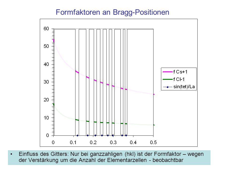 Formfaktoren an Bragg-Positionen
