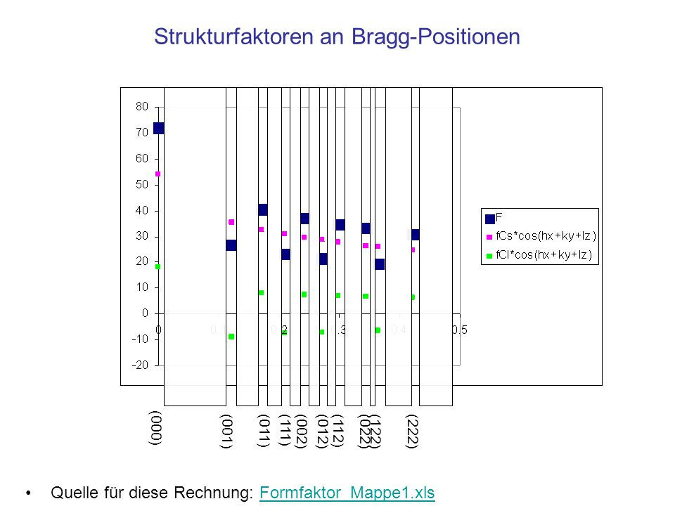 Strukturfaktoren an Bragg-Positionen