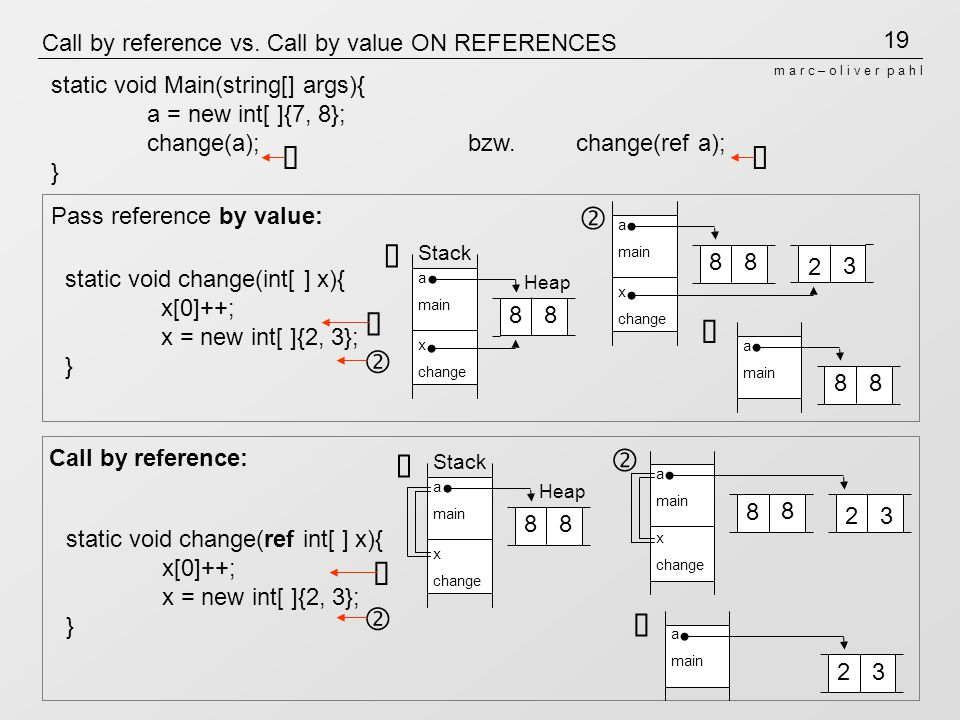 Call by reference vs. Call by value ON REFERENCES