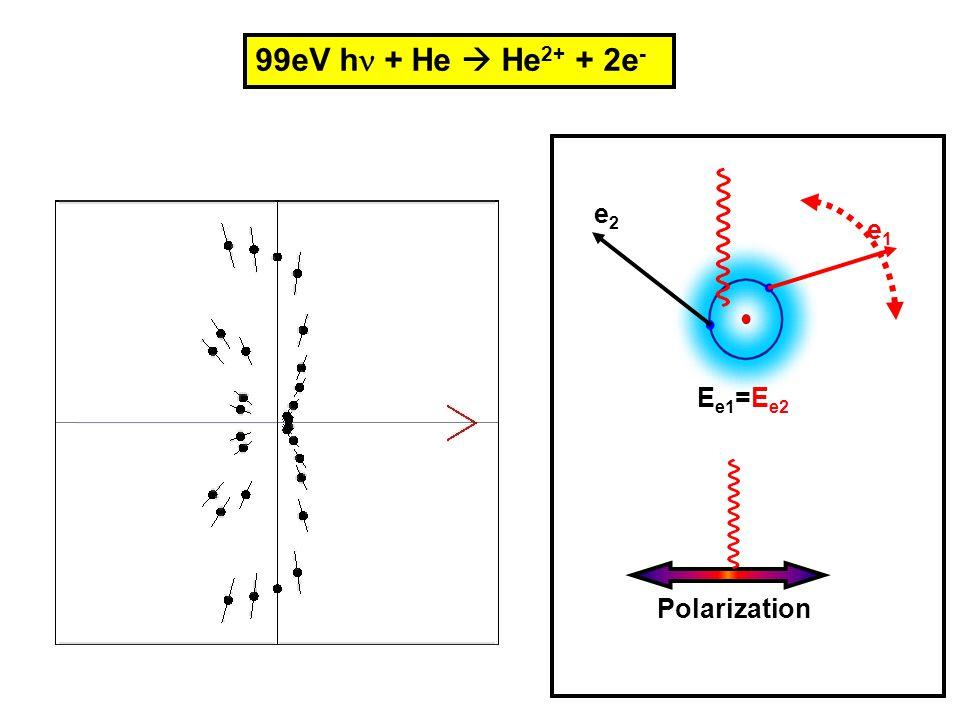 99eV h + He  He2+ + 2e- e2 Ee1=Ee2 e1 Polarization