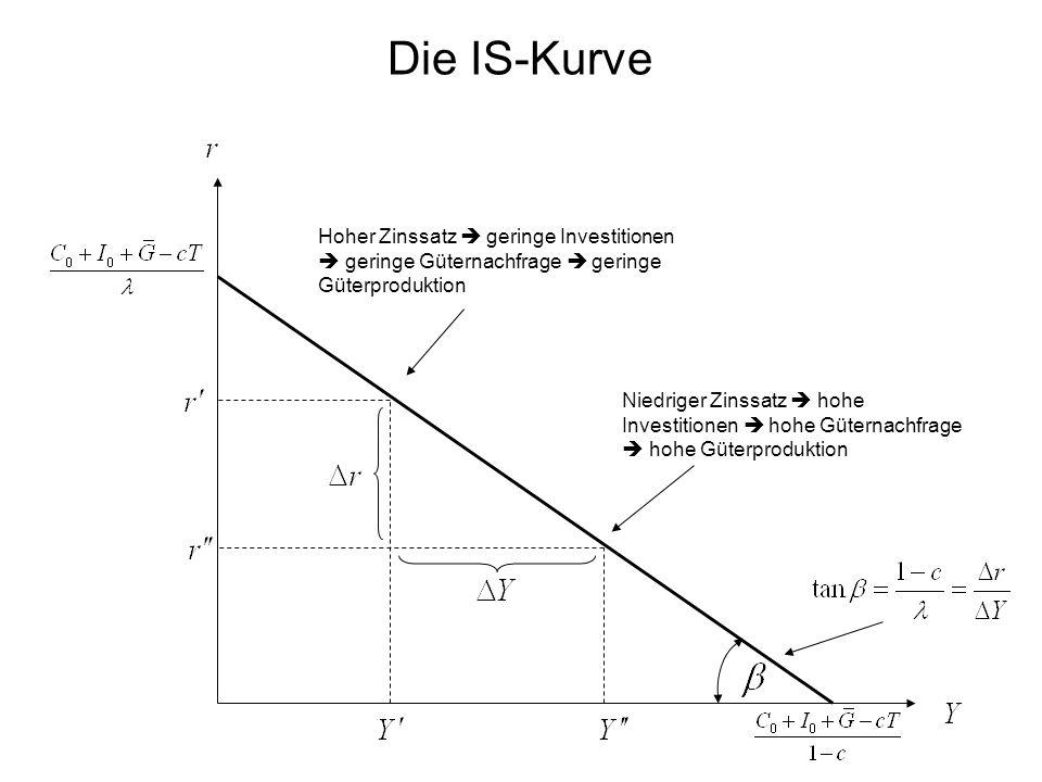 Die IS-Kurve Hoher Zinssatz  geringe Investitionen  geringe Güternachfrage  geringe Güterproduktion.