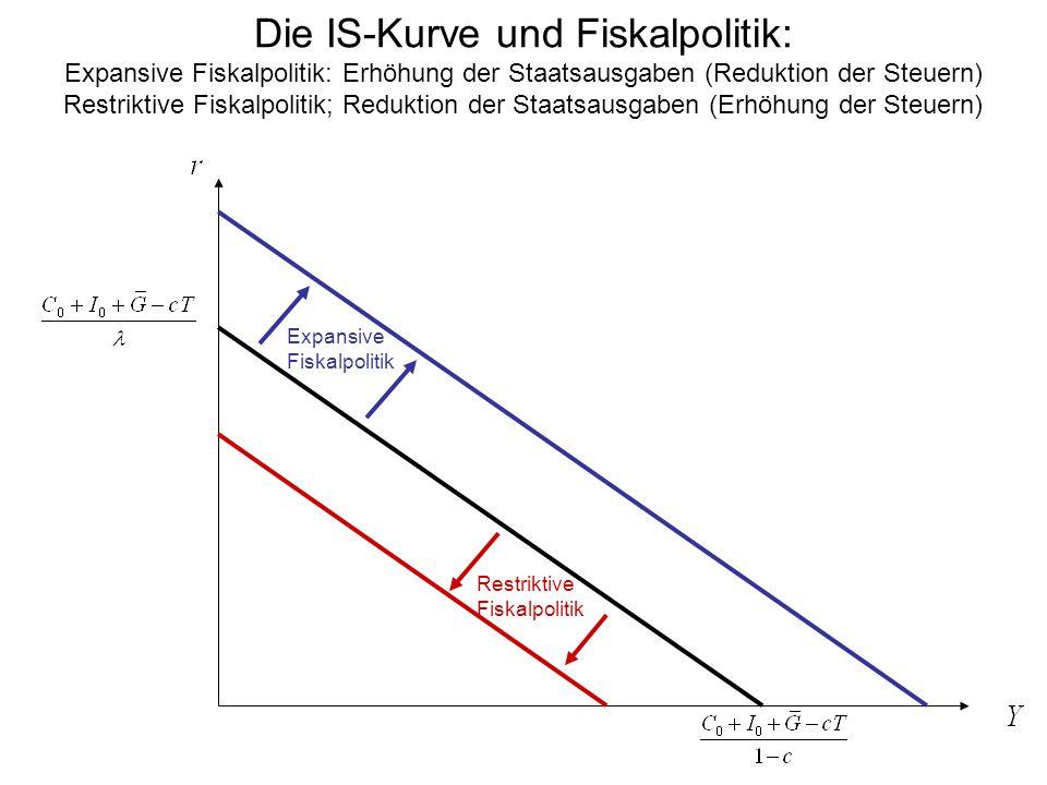 Die IS-Kurve und Fiskalpolitik: Expansive Fiskalpolitik: Erhöhung der Staatsausgaben (Reduktion der Steuern) Restriktive Fiskalpolitik; Reduktion der Staatsausgaben (Erhöhung der Steuern)