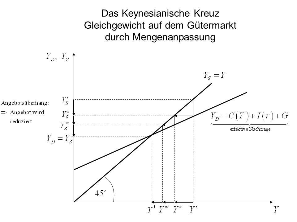 Das Keynesianische Kreuz Gleichgewicht auf dem Gütermarkt durch Mengenanpassung