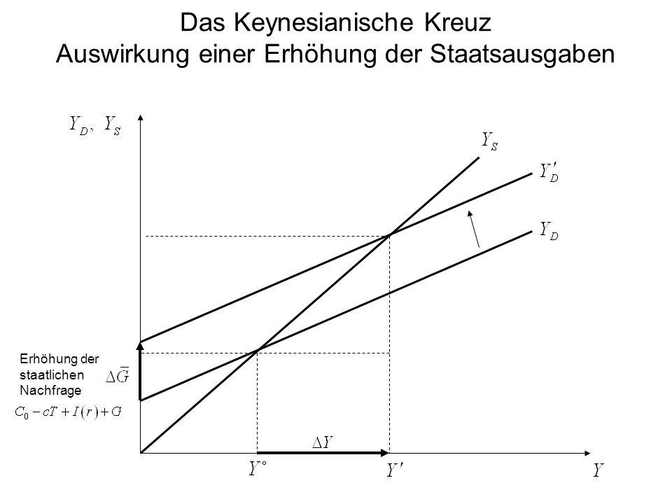 Das Keynesianische Kreuz Auswirkung einer Erhöhung der Staatsausgaben