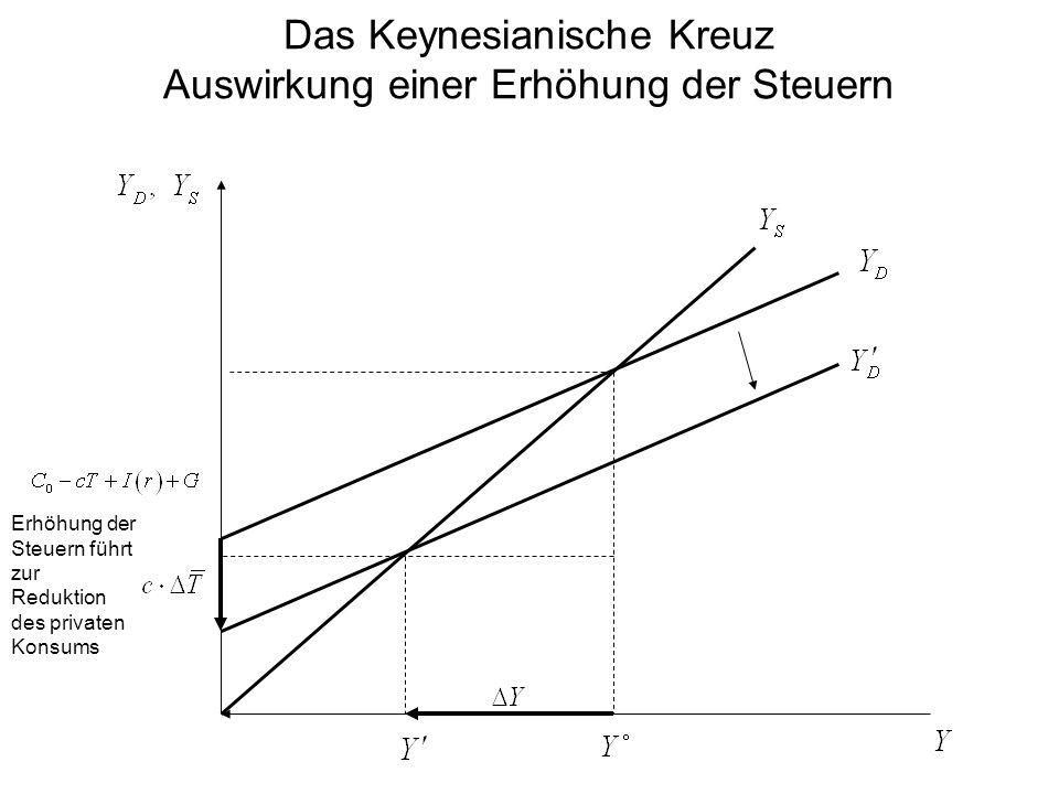 Das Keynesianische Kreuz Auswirkung einer Erhöhung der Steuern