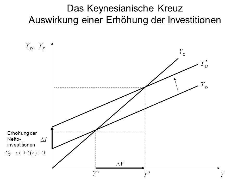 Das Keynesianische Kreuz Auswirkung einer Erhöhung der Investitionen