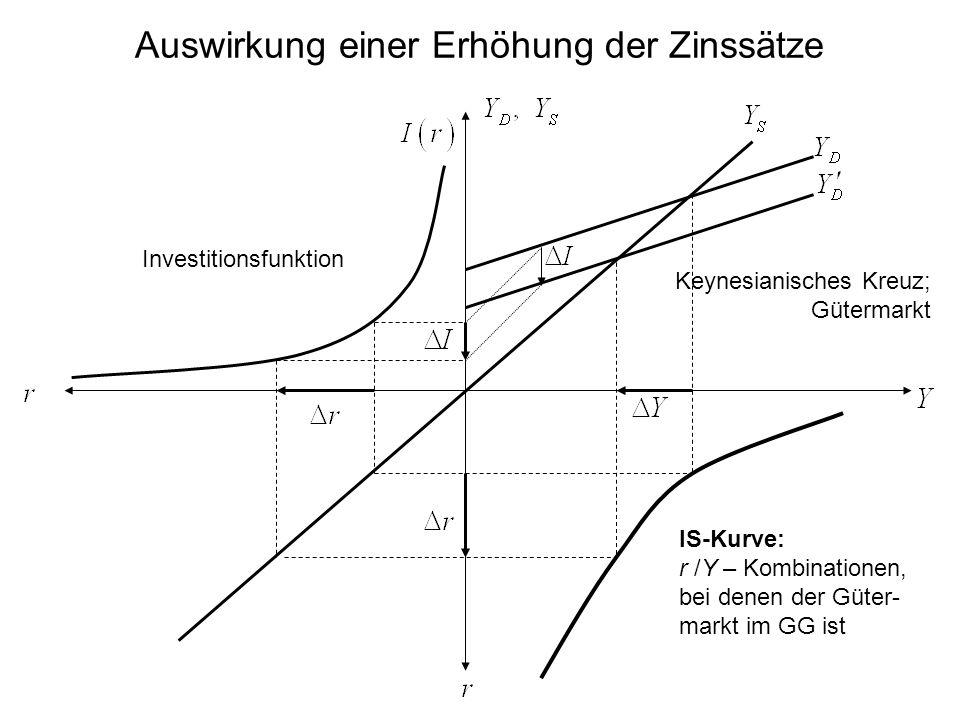 Auswirkung einer Erhöhung der Zinssätze