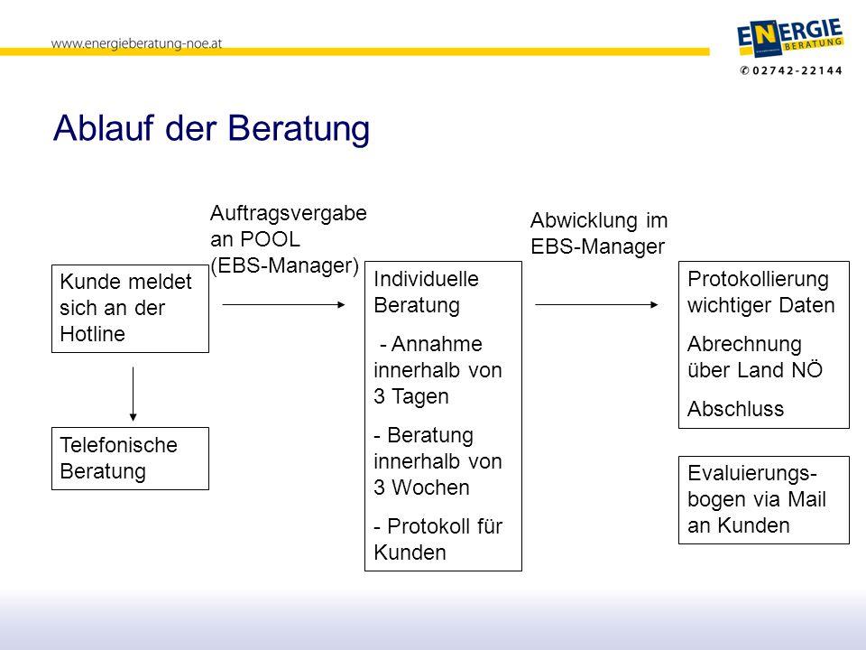 Ablauf der Beratung Auftragsvergabe an POOL (EBS-Manager)