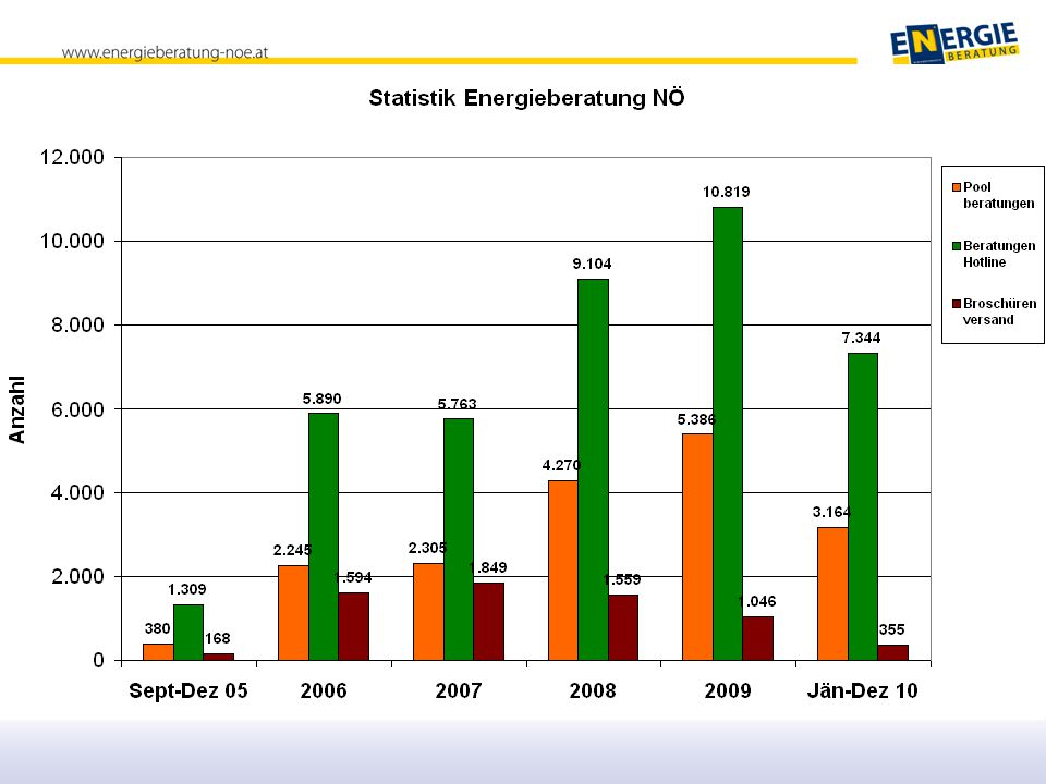 Daten 2005 - 2009