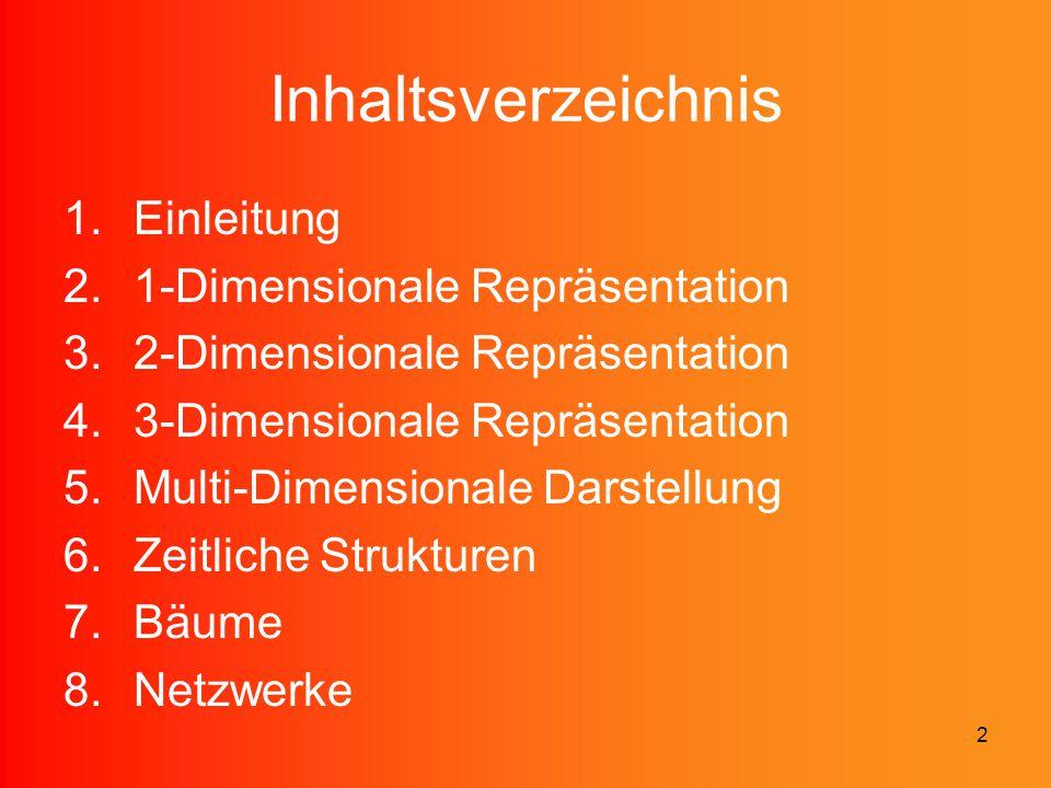 Inhaltsverzeichnis Einleitung 1-Dimensionale Repräsentation