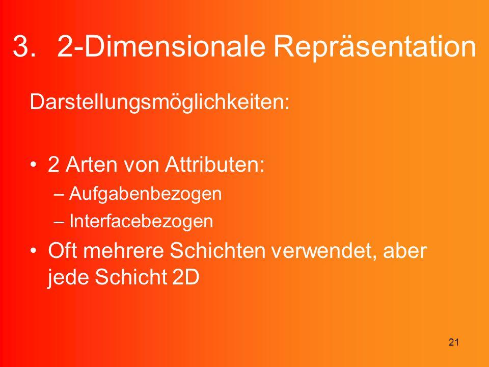2-Dimensionale Repräsentation