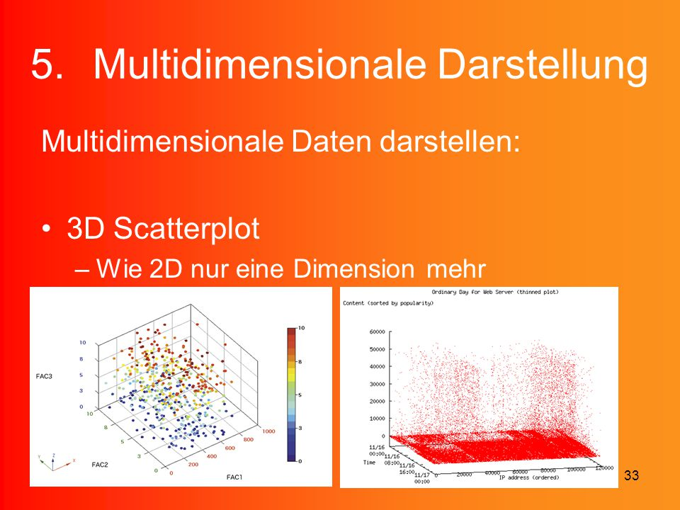 Multidimensionale Darstellung