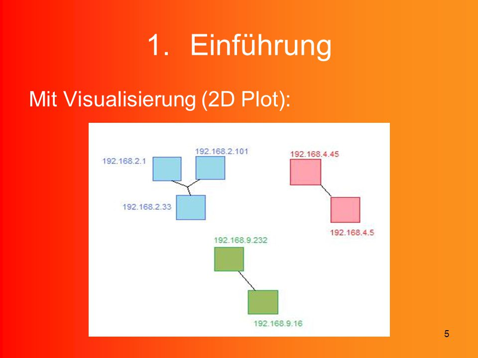 Einführung Mit Visualisierung (2D Plot):