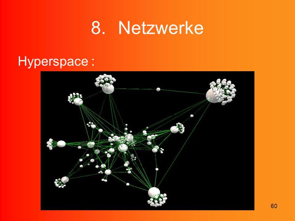 Netzwerke Hyperspace :