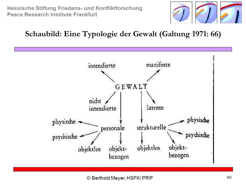 Schaubild: Eine Typologie der Gewalt (Galtung 1971: 66)