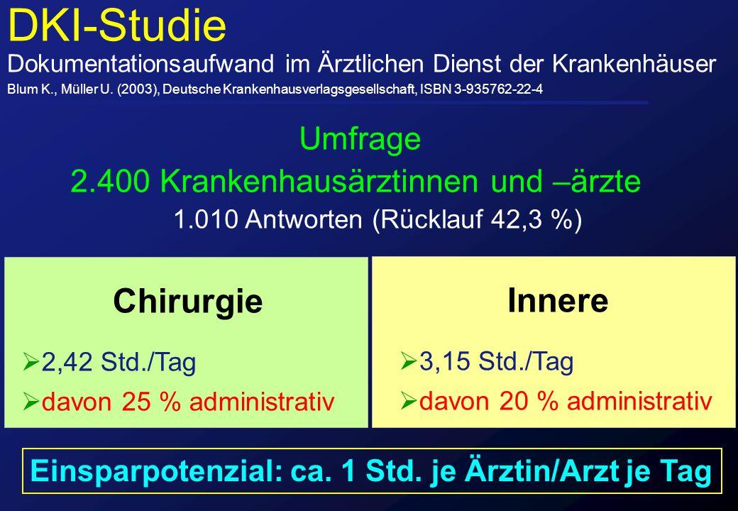 DKI-Studie Umfrage 2.400 Krankenhausärztinnen und –ärzte Chirurgie