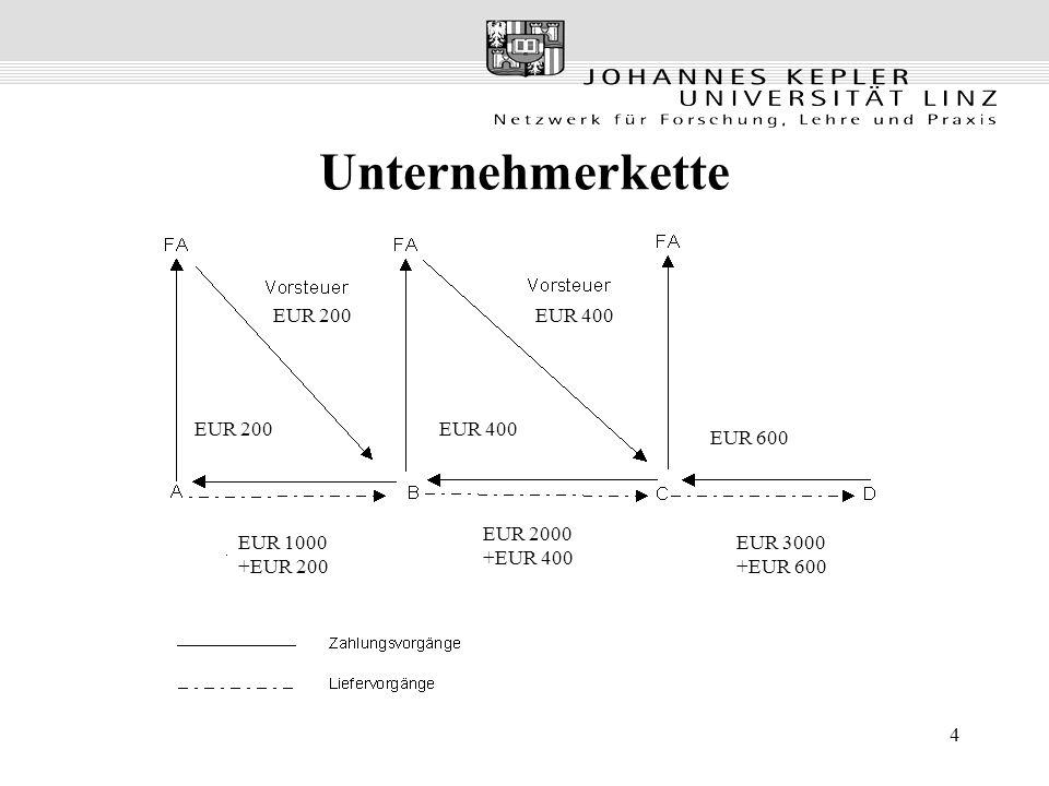 Unternehmerkette EUR 200 EUR 400 EUR 200 EUR 400 EUR 600