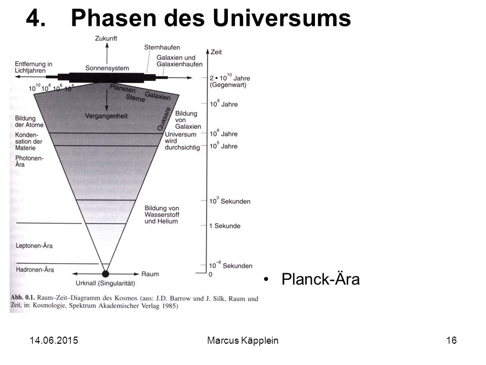 Phasen des Universums Planck-Ära 16.04.2017 Marcus Käpplein