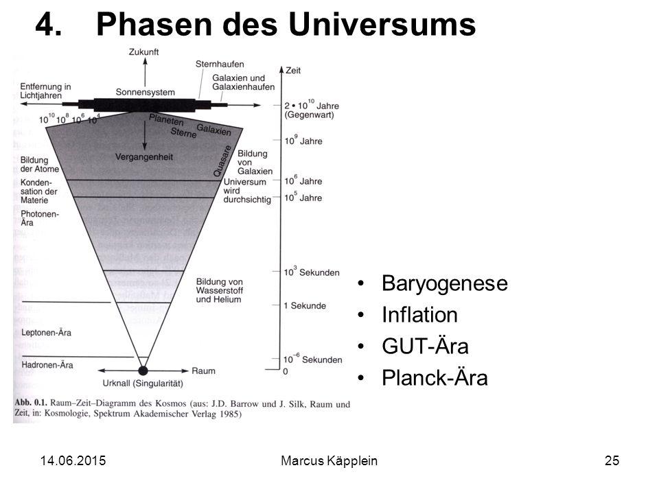 Phasen des Universums Baryogenese Inflation GUT-Ära Planck-Ära
