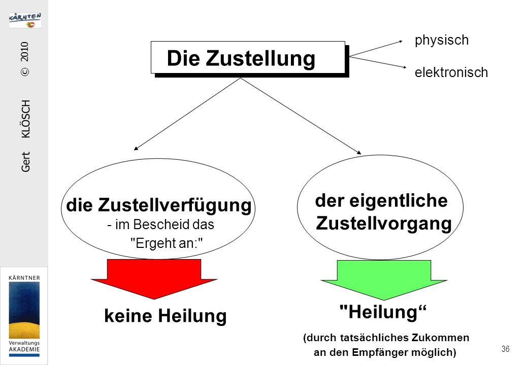 Formen der Zustellung: