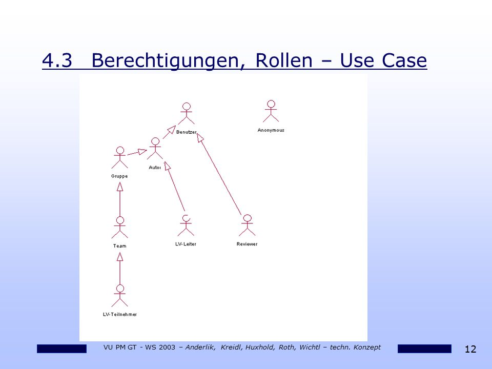 4.3 Berechtigungen, Rollen – Use Case
