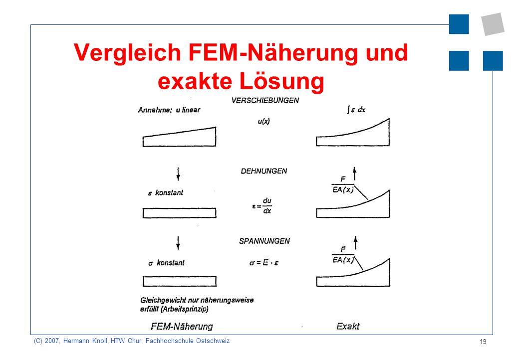 Vergleich FEM-Näherung und exakte Lösung