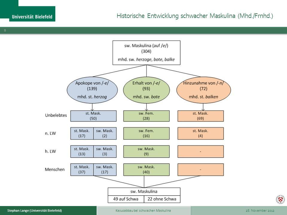 Historische Entwicklung schwacher Maskulina (Mhd./Frnhd.)