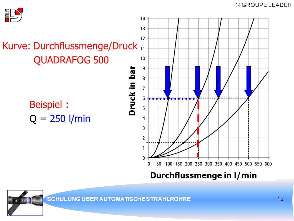 Kurve: Durchflussmenge/Druck