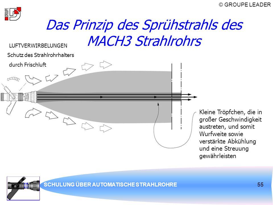 Das Prinzip des Sprühstrahls des MACH3 Strahlrohrs
