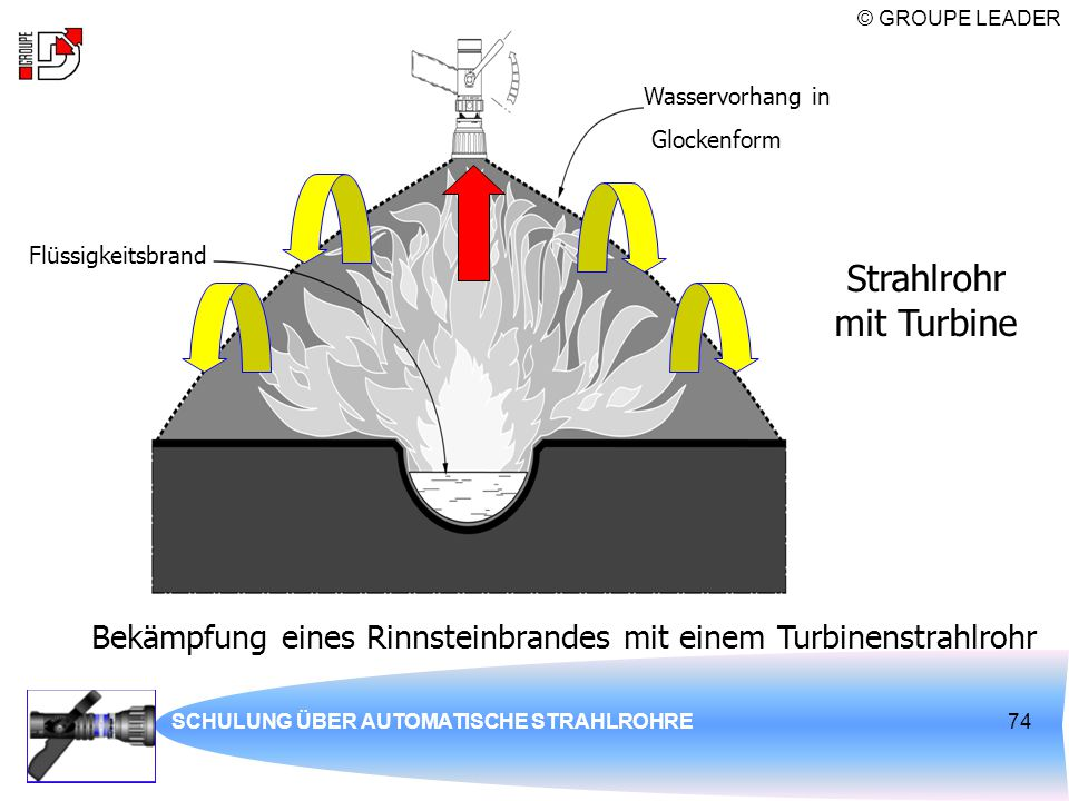 Strahlrohr mit Turbine