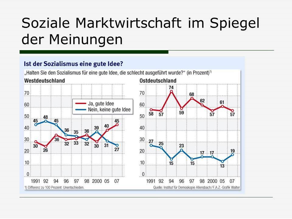 Soziale Marktwirtschaft im Spiegel der Meinungen
