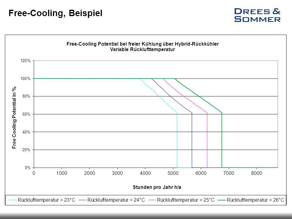 Free-Cooling, Beispiel