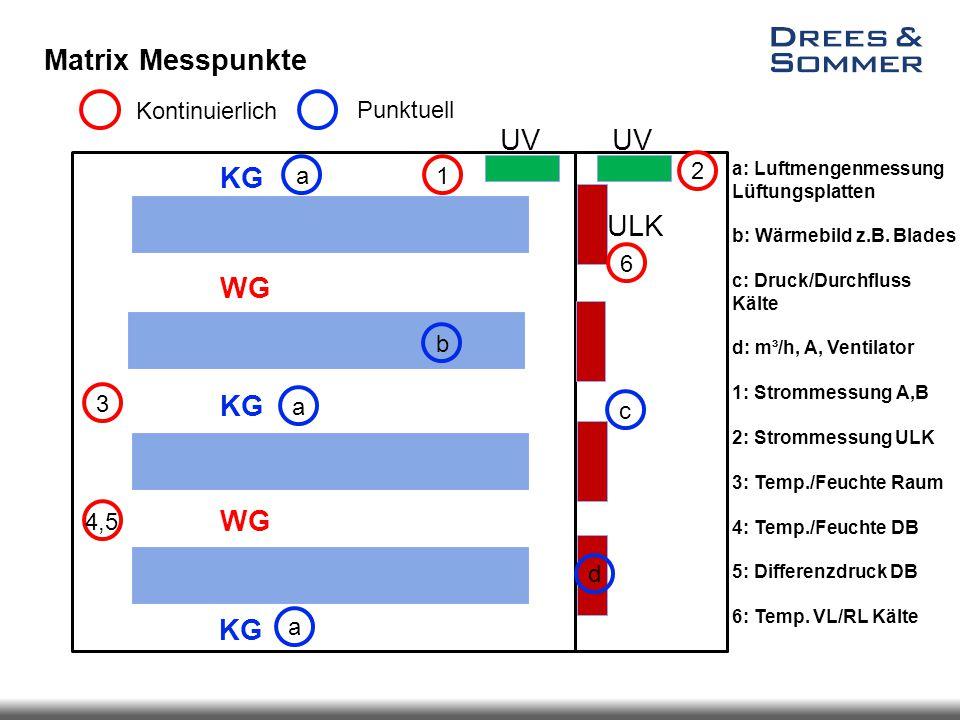 Matrix Messpunkte UV KG ULK WG a b c d 1 2 3 4,5 6 Kontinuierlich